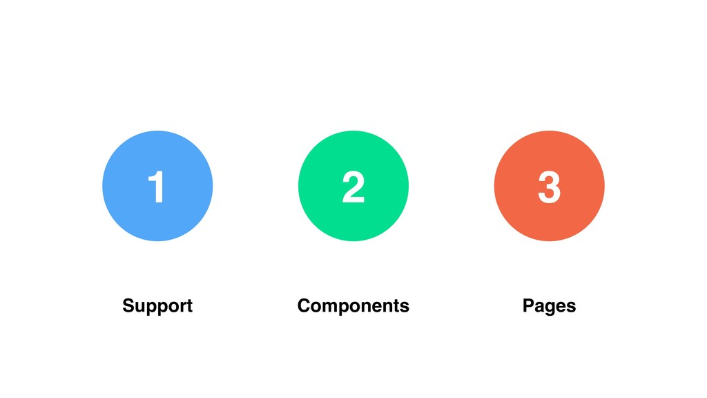2 1 3 Support Components Pages