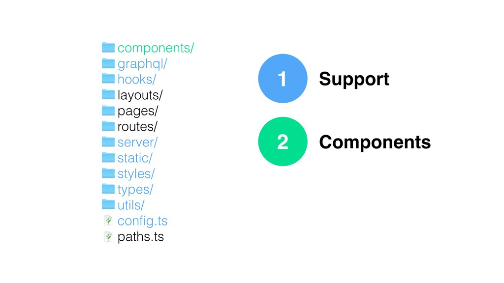 1 Support Components components/ graphql/ hooks...