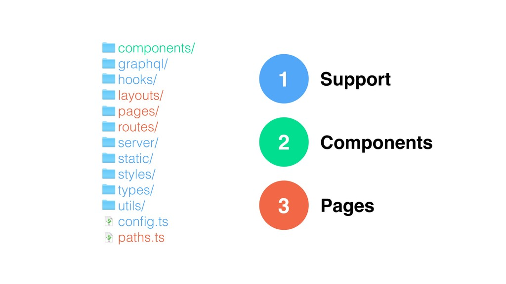 1 Support Components Pages components/ graphql/...