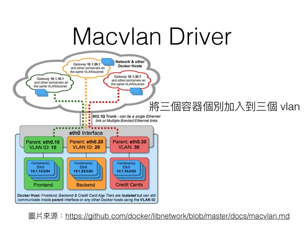 Macvlan Driver 圖片來來源:https://github.com/docker/...