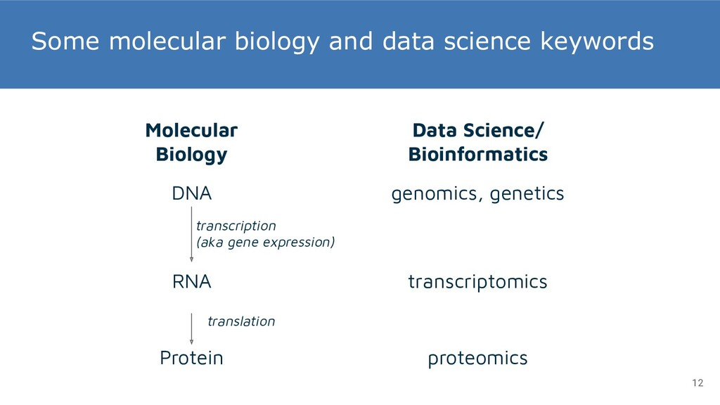 Some molecular biology and data science keyword...
