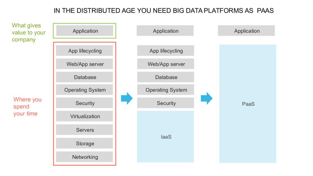 Application App lifecycling Web/App server Data...