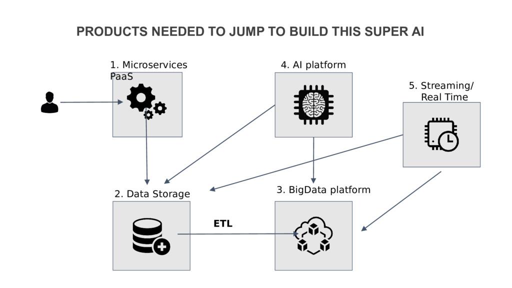 1. Microservices PaaS 2. Data Storage 3. BigDat...