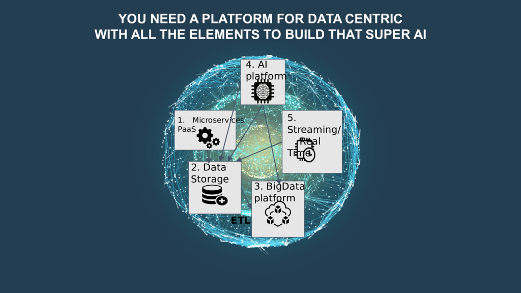 YOU NEED A PLATFORM FOR DATA CENTRIC WITH ALL T...