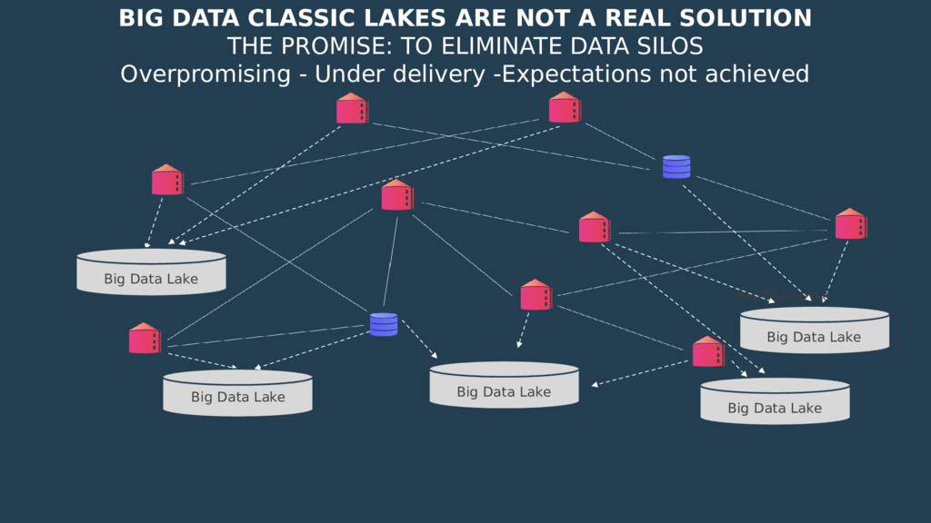 Big Data Lake Big Data Lake Big Data Lake Big D...