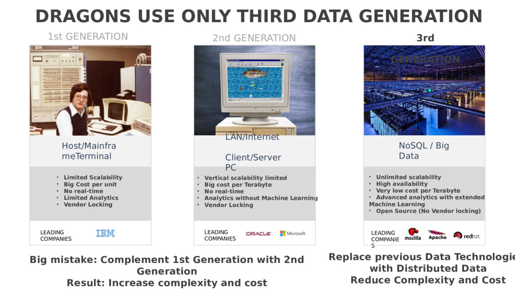 NoSQL / Big Data LAN/Internet Client/Server PC ...