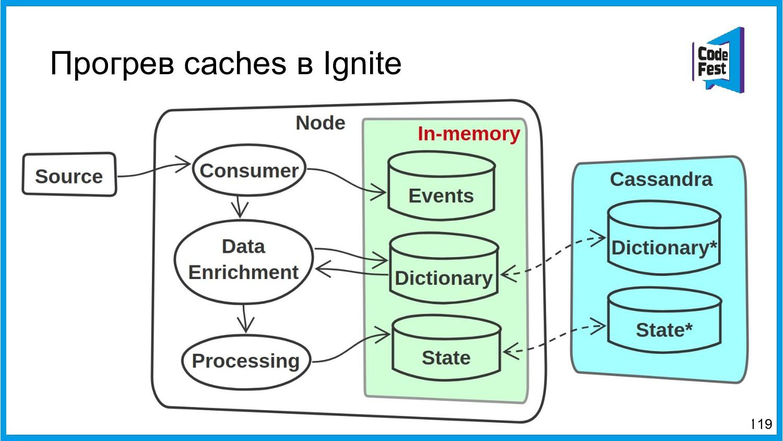 Прогрев caches в Ignite 119