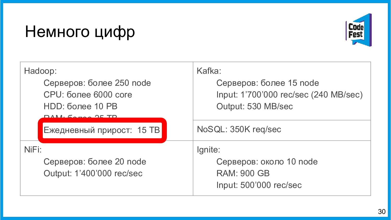 Немного цифр 30 Hadoop: Серверов: более 250 nod...