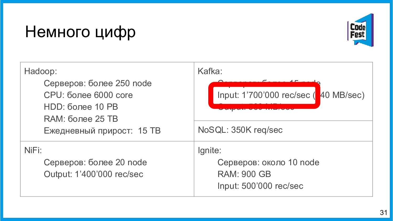 Немного цифр 31 Hadoop: Серверов: более 250 nod...