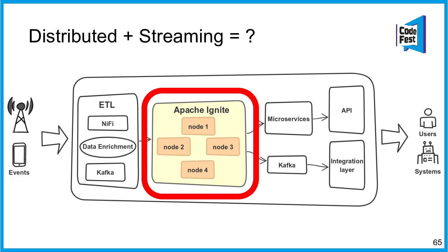 Distributed + Streaming = ? 65
