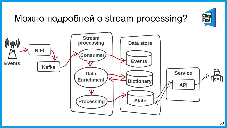 Можно подробней о stream processing? 83