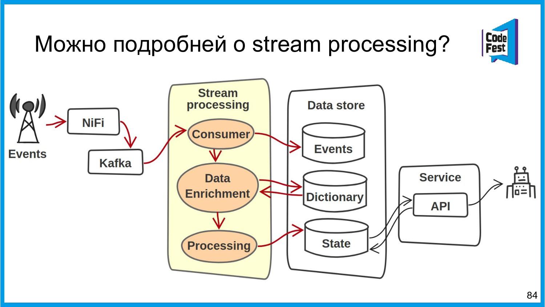 Можно подробней о stream processing? 84
