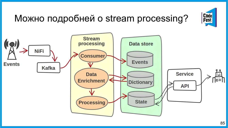 Можно подробней о stream processing? 85
