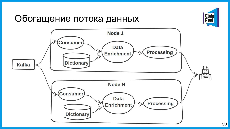 Обогащение потока данных 98