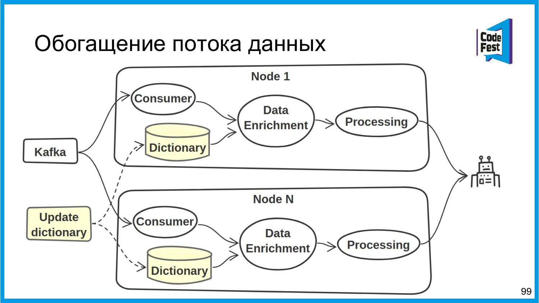 Обогащение потока данных 99