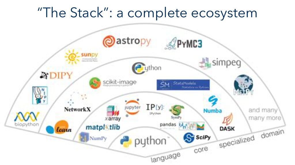 """The Stack"": a complete ecosystem"