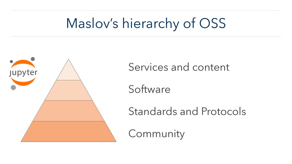 Maslov's hierarchy of OSS Services and content ...