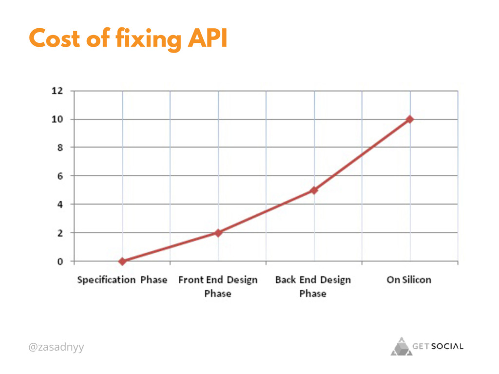 @zasadnyy Cost of fixing API