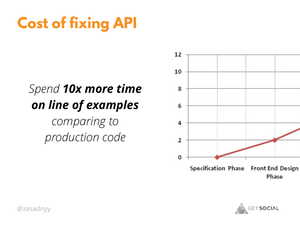 @zasadnyy Cost of fixing API Spend 10x more tim...