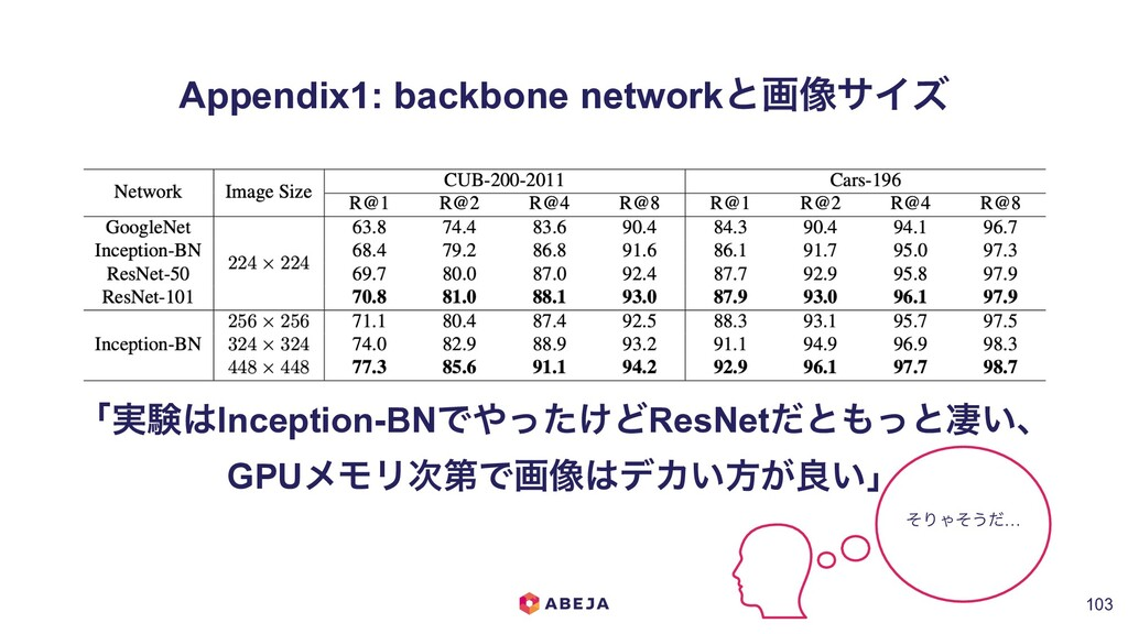 Appendix1: backbone networkͱը૾αΠζ !103 ʮ࣮ݧ͸Ince...