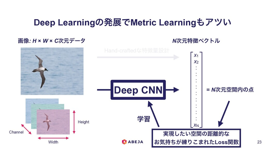 Deep LearningͷൃలͰMetric Learning΋Ξπ͍ !23 Channe...
