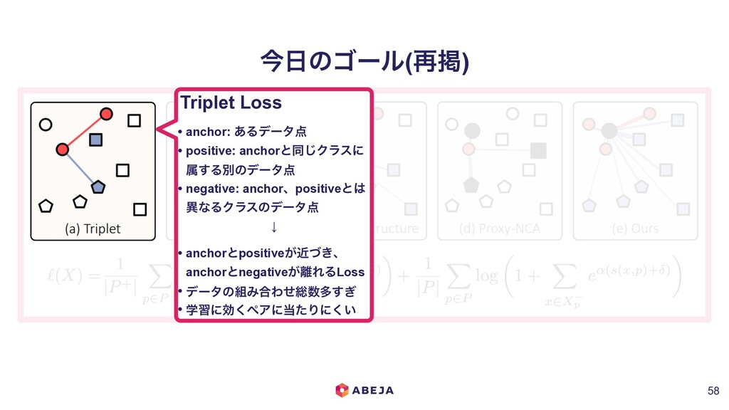 ࠓ೔ͷΰʔϧ(࠶ܝ) !58 Triplet Loss • anchor: ͋Δσʔλ఺ • ...