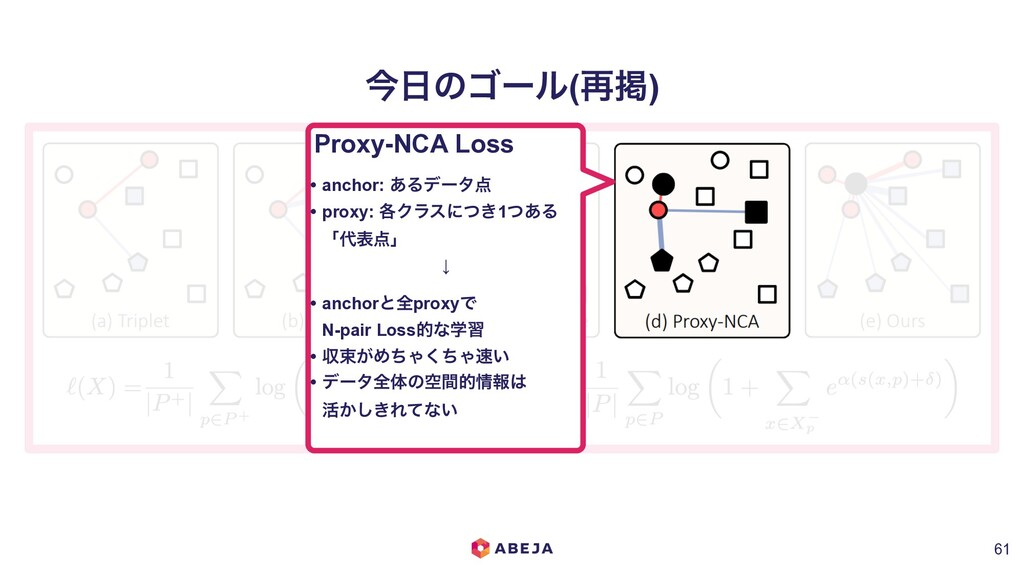 ࠓ೔ͷΰʔϧ(࠶ܝ) !61 Proxy-NCA Loss • anchor: ͋Δσʔλ఺ ...
