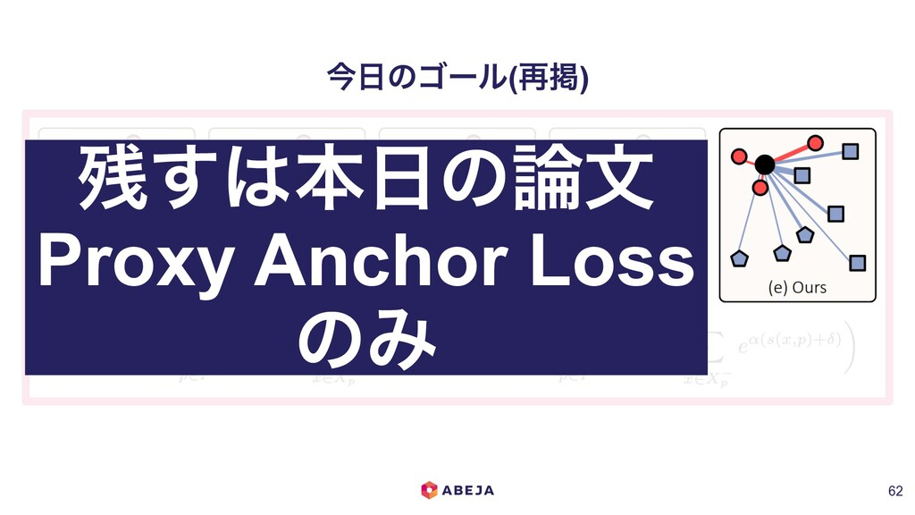 ࠓ೔ͷΰʔϧ(࠶ܝ) !62 ࢒͢͸ຊ೔ͷ࿦จ Proxy Anchor Loss ͷΈ