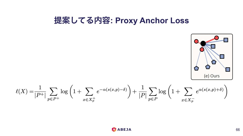 ఏҊͯ͠Δ಺༰: Proxy Anchor Loss !66