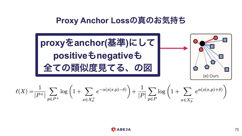 Proxy Anchor Lossͷਅͷ͓ؾ࣋ͪ !75 proxyΛanchor(ج४)ʹ͠...