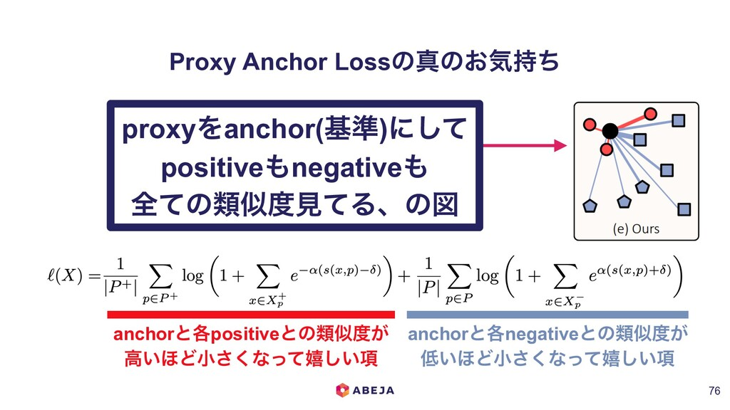 Proxy Anchor Lossͷਅͷ͓ؾ࣋ͪ !76 anchorͱ֤positiveͱͷ...