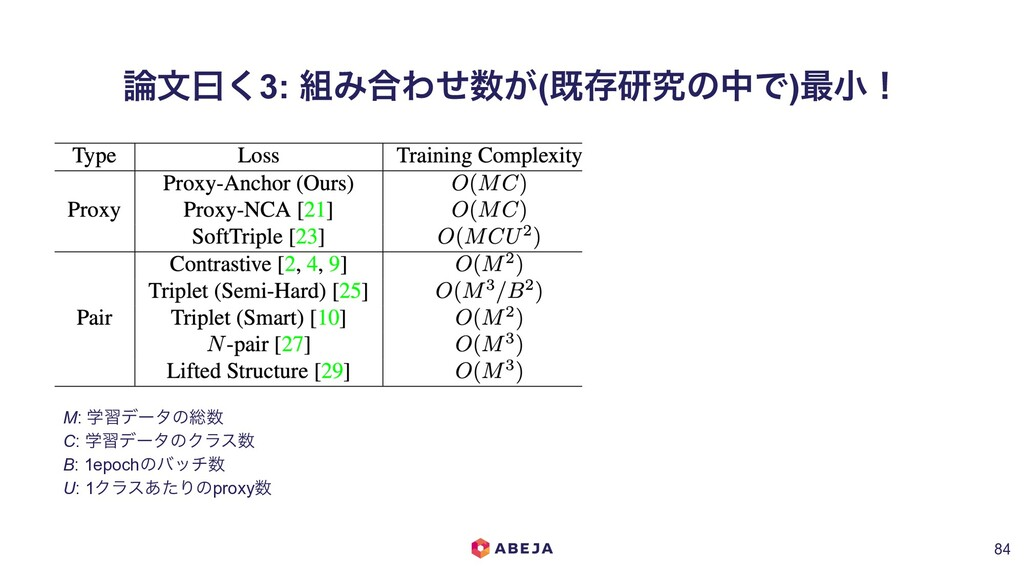 จᐌ͘3: Έ߹Θ͕ͤ(طଘݚڀͷதͰ)࠷খʂ !84 M: ֶशσʔλͷ૯ C: ֶ...