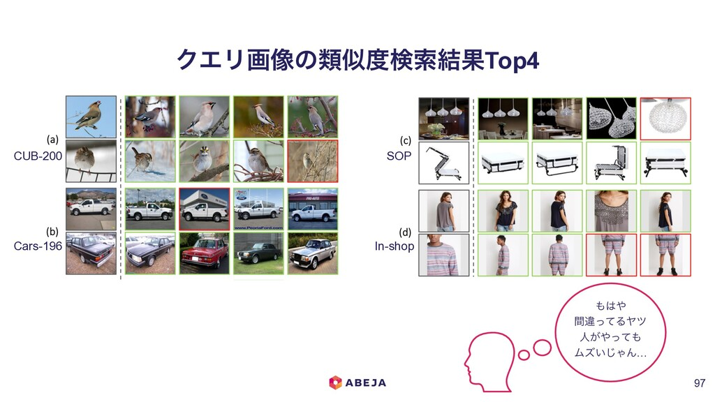 ΫΤϦը૾ͷྨࣅ౓ݕࡧ݁ՌTop4 !97 CUB-200 SOP In-shop Cars-...
