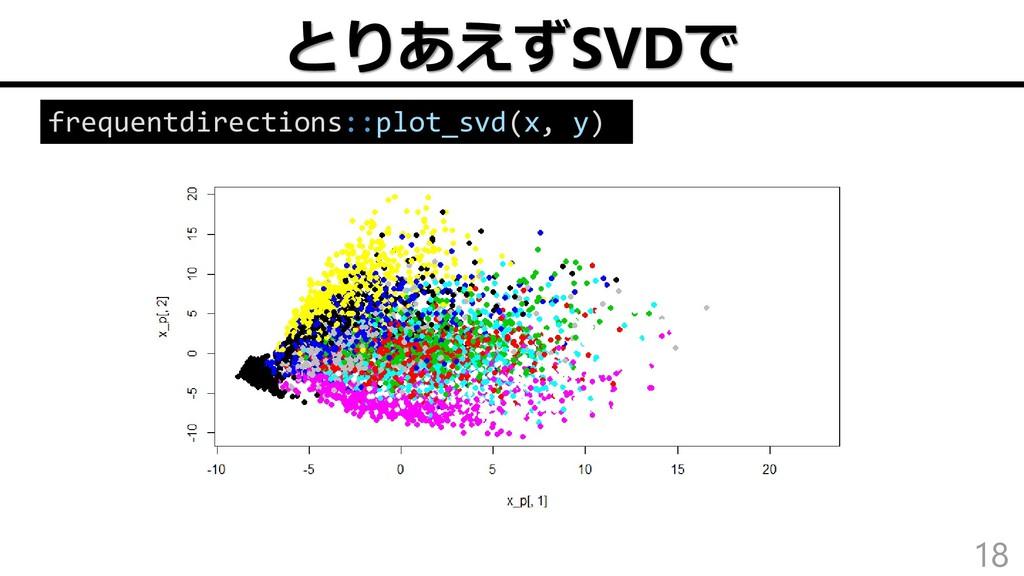 とりあえずSVDで 18 frequentdirections::plot_svd(x, y)