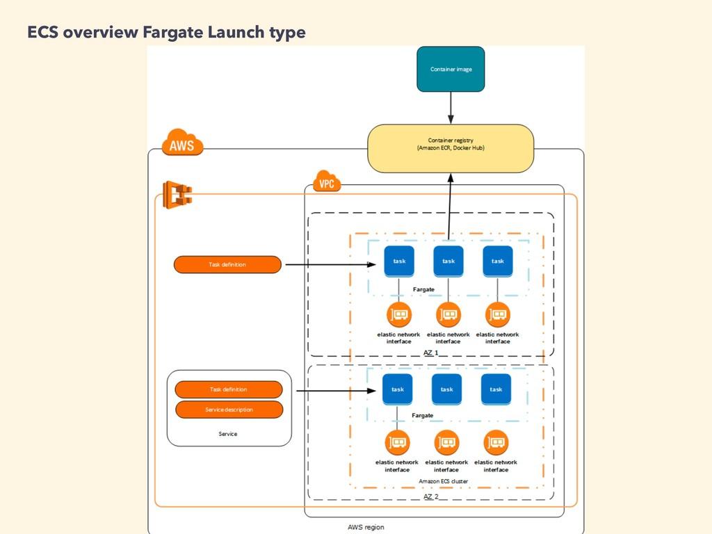 ECS overview Fargate Launch type