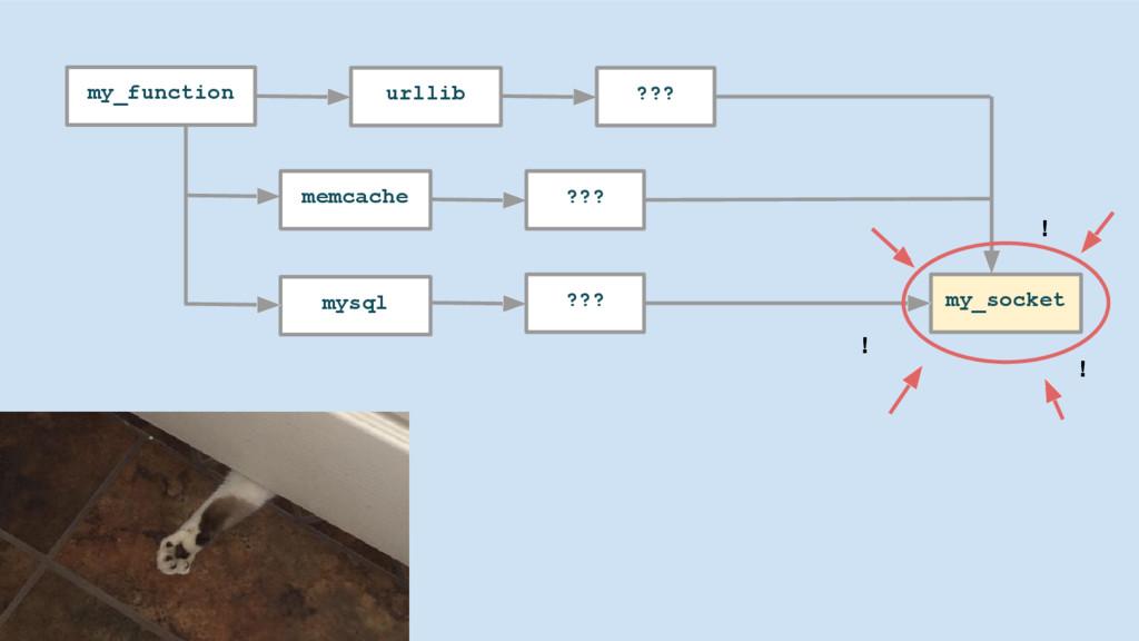 my_function urllib ??? my_socket memcache ??? m...