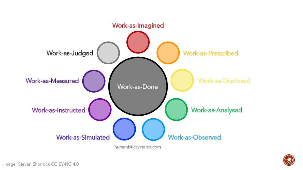 Work-as-Measured Work-as-Judged Work-as-Analyse...
