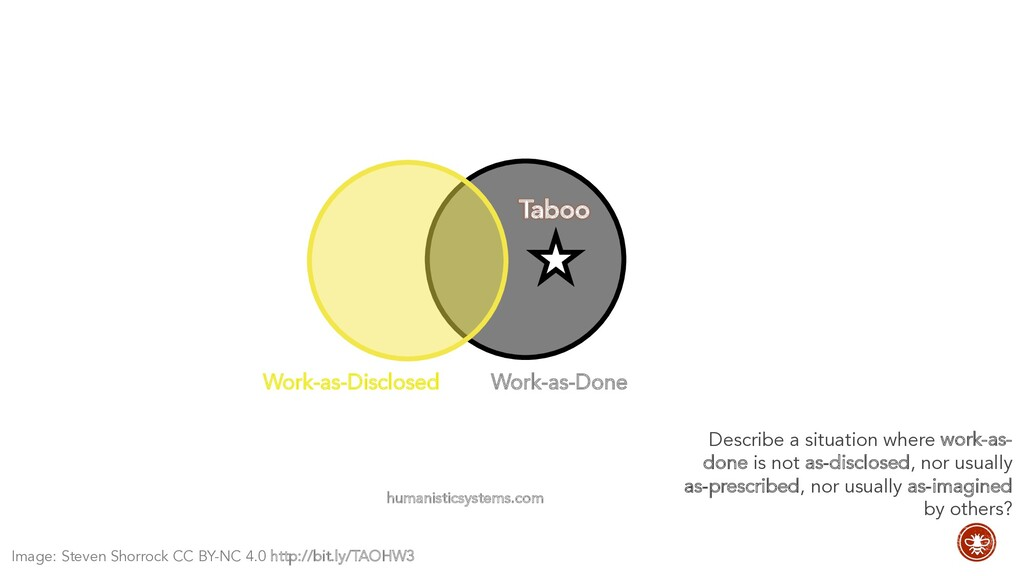 Work-as-Done humanisticsystems.com Work-as-Disc...
