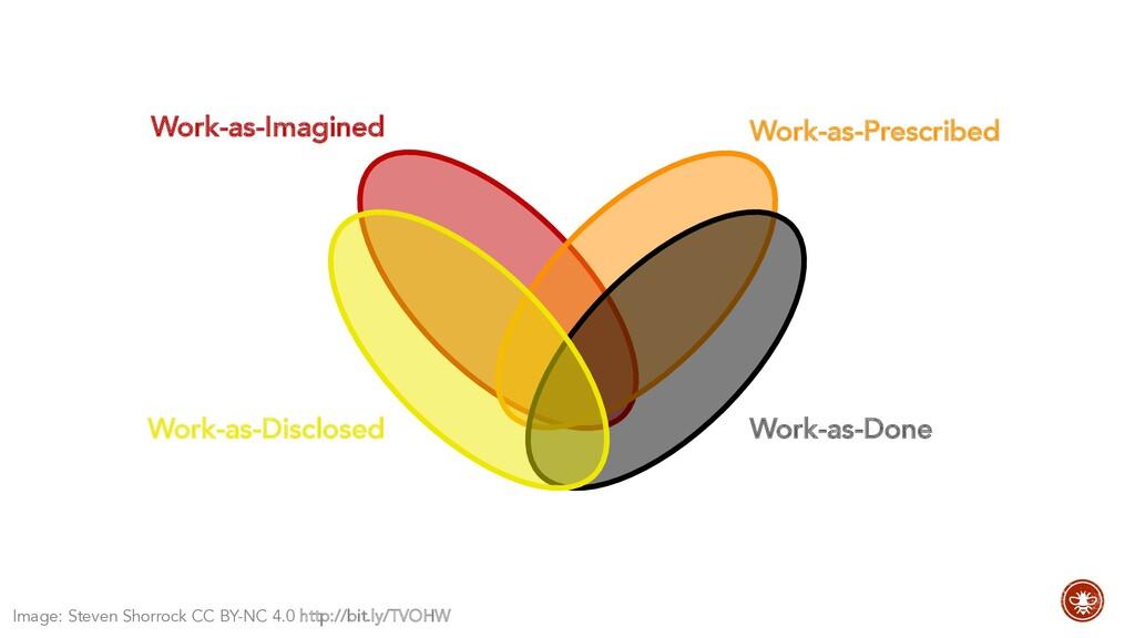Work-as-Imagined Work-as-Prescribed Work-as-Dis...