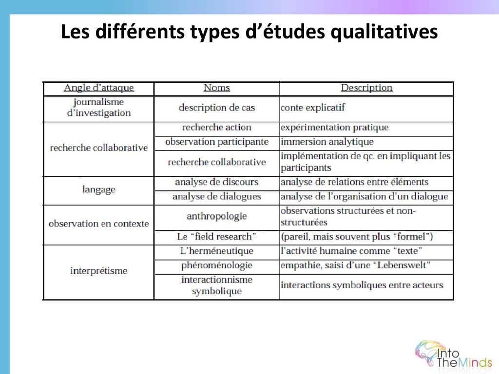 Les différents types d'études qualitatives
