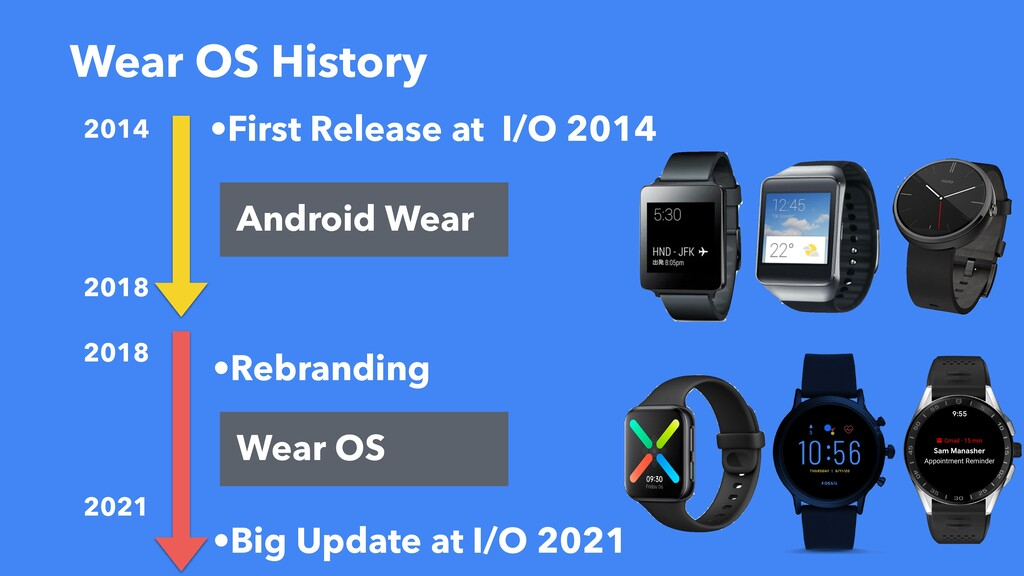 Wear OS History •First Release at I/O 2014 2014...