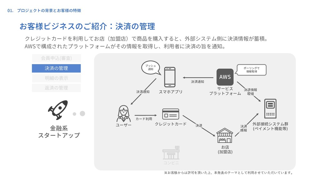 01. プロジェクトの背景とお客様の特徴 ユーザー クレジットカード スマホアプリ お店 (加...