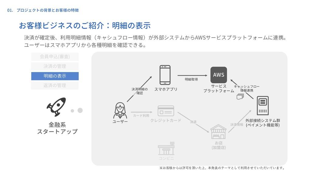 01. プロジェクトの背景とお客様の特徴 ユーザー スマホアプリ 外部接続システム群 (ペイメ...