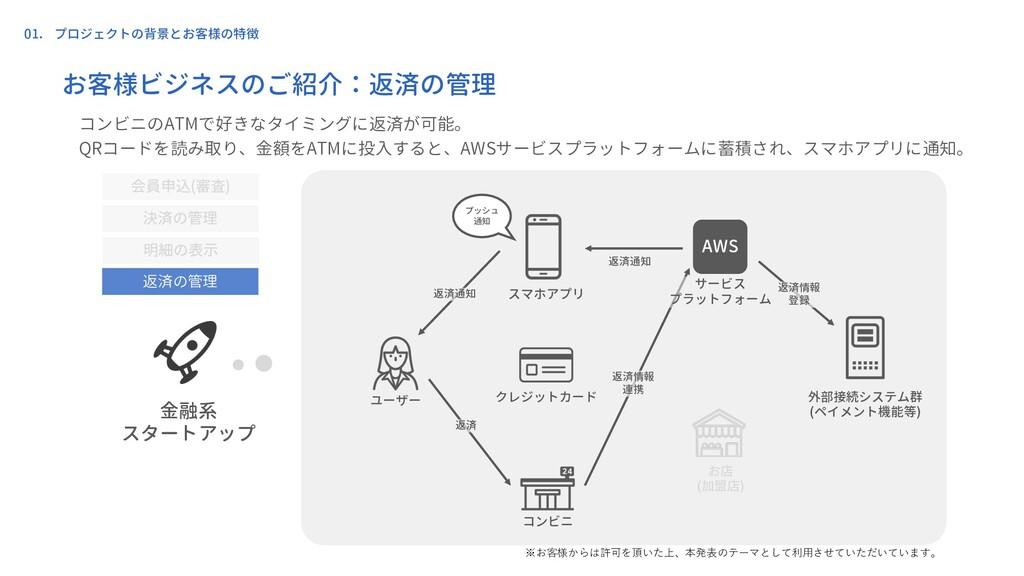 01. プロジェクトの背景とお客様の特徴 ユーザー クレジットカード コンビニ スマホアプリ ...