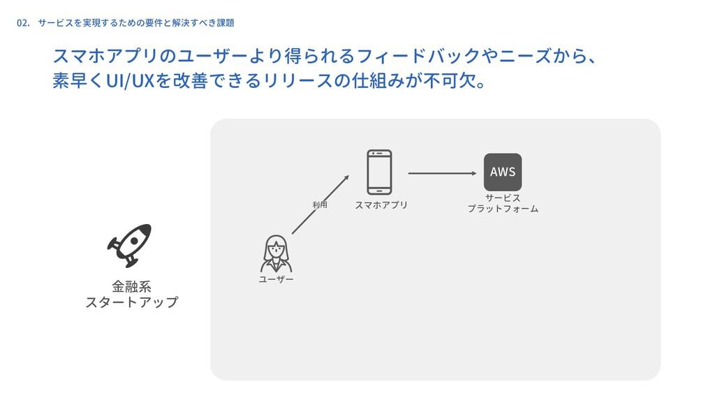 ユーザー スマホアプリ 金融系 スタートアップ サービス プラットフォーム 利用 02. サー...