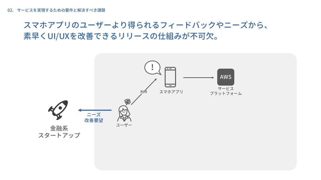 ユーザー スマホアプリ 金融系 スタートアップ サービス プラットフォーム 利用 ! 02. ...
