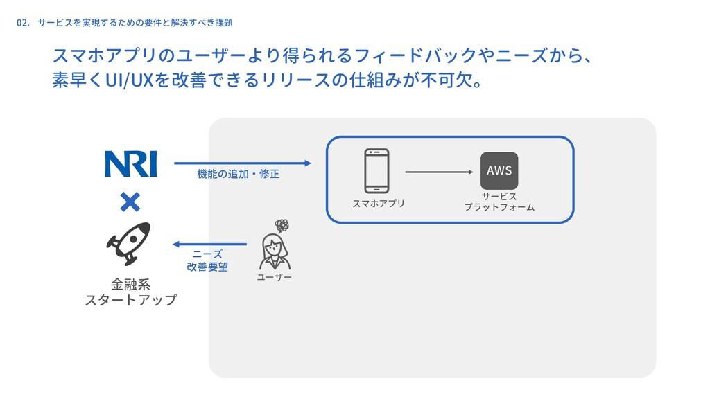 ユーザー スマホアプリ 金融系 スタートアップ サービス プラットフォーム ニーズ 改善要望 ...