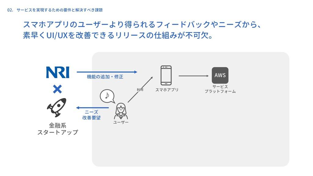 ユーザー スマホアプリ 金融系 スタートアップ サービス プラットフォーム ♪ 利用 ニーズ ...