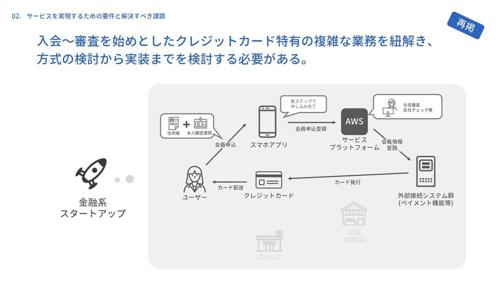 ユーザー クレジットカード スマホアプリ お店 (加盟店) 外部接続システム群 (ペイメント機...