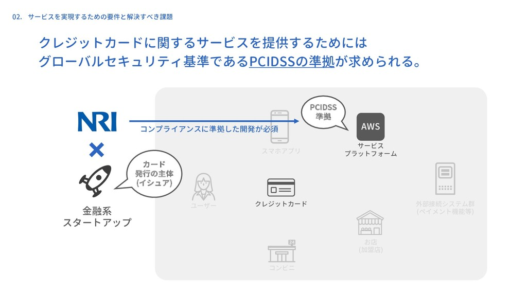 金融系 スタートアップ ユーザー クレジットカード スマホアプリ お店 (加盟店) 外部接続シ...